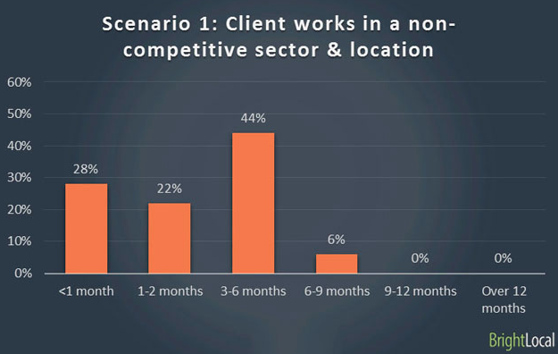 non-competitive seo sectors by bright local
