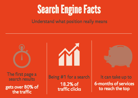 facts on search engine traffic