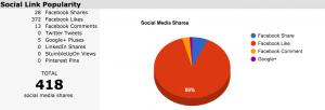 SEO Factoring Social Media For Marketing Audit